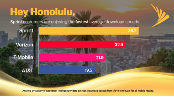 sprint download speeds